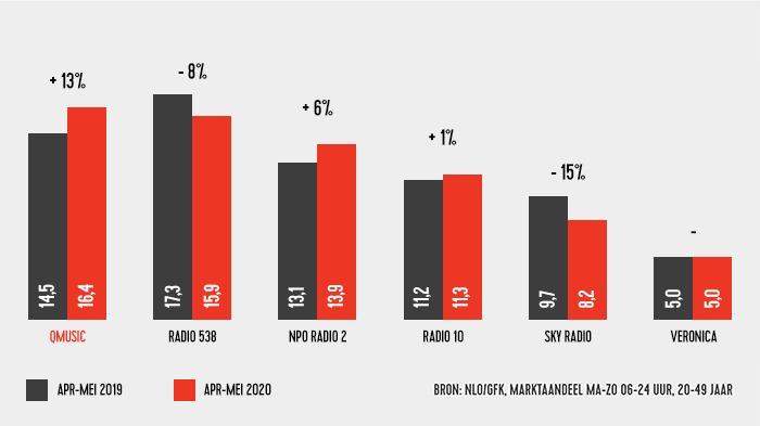 Afbeelding q update 23 juni 2020 grafiek