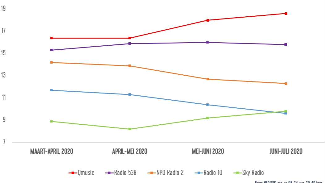 Afbeelding q update 26 aug 2020 grafiek