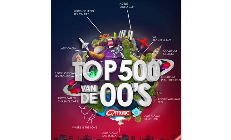 Top500oplossing